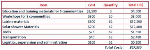 costo fase 1